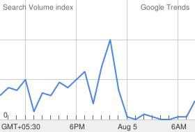 Google Trends Chart showing the success of the Aegon-Religare KILB campaign